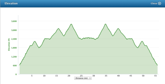 Garmin Connect elevation profile of an out-and-back ride on the first 28 miles, with nearl 5,000 ft of climbing