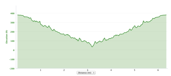 Out and back elevation profile starting at the Tenleytown bus stop, a few blocks north of the Van Ness trailhead