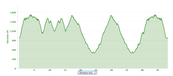 Elevation profile shows four climbs and descents from 1,000 to 1,700 feet in the first 18 miles, then two 1,200 climbs and descents in the next 15 miles, and a 700 foot descent in the final few miles