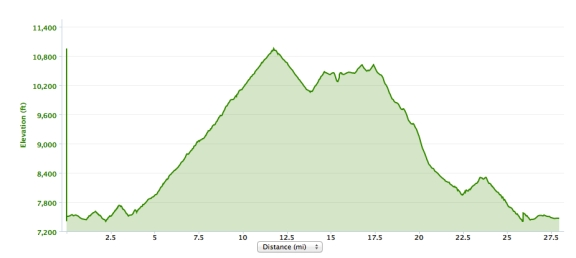 Elevation profile of the ride, starting at 7,400 ft, climbing to 10,900, then hovering between 10,000 and 10,800 before descending back down to 7,400