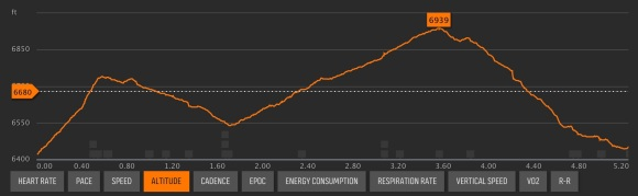 Xterra Utah trail run elevation profile. Due to heavy cloud cover, and all the mountain switchbacks, the run only registered 5.2 miles on my Sunnto watch.